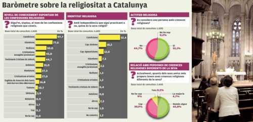 infografia creences catalans